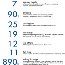 Experiential Ed by the numbers Infographic