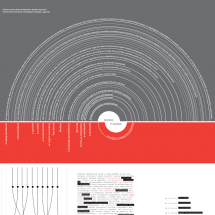 Experimental publication of the works of the Hungarian writer Ödön Palasovszky Infographic