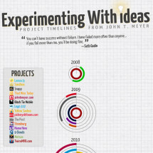 Experimenting With Ideas Infographic
