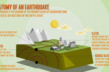 Explaining Earthquakes Infographic
