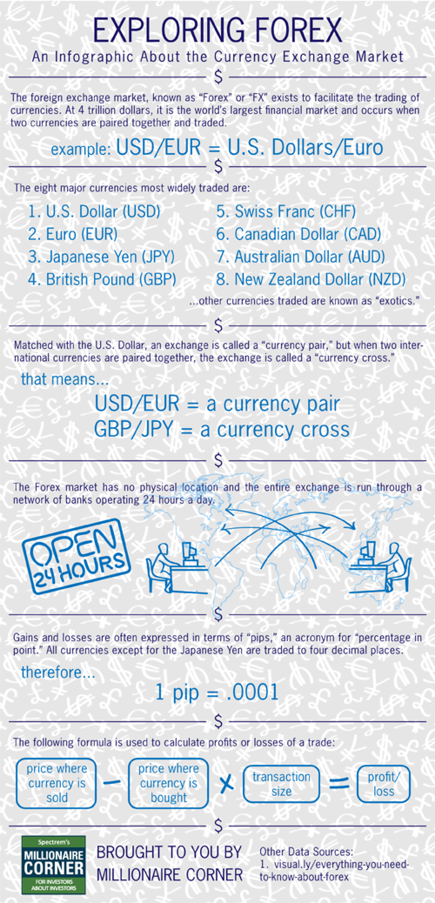 Exploring Forex Infographic