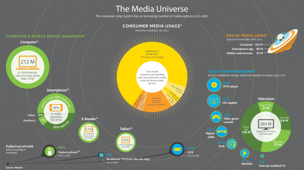 Exploring the Media Universe Infographic