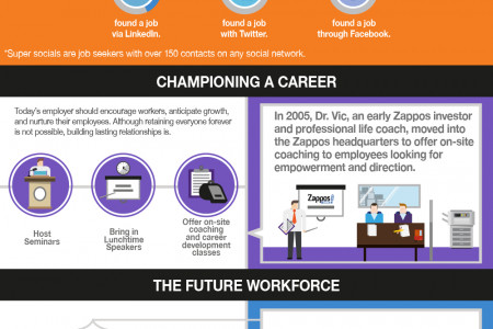 Exploring the New Job Relationship Dynamic Infographic