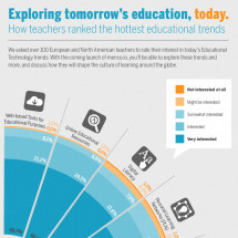 Exploring Tomorrow's Education, Today Infographic