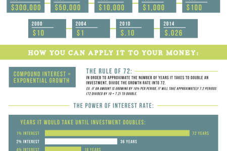 Exponential Growth and How it Can Help You Retire Sooner Infographic