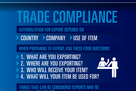 Export and Trade Compliance Infographic