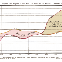 Exports and Imports to and from Denmark & Norway from 1700 to 1780 Infographic