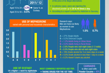 Extent And Trends in Illicit Drug Use Infographic