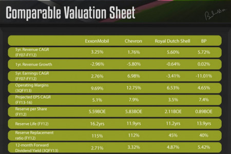 Exxon Mobil Valuation Sheet Infographic