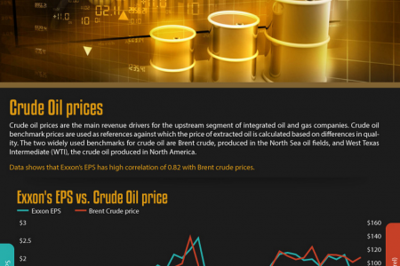 Exxon Stock Price Drivers Infographic