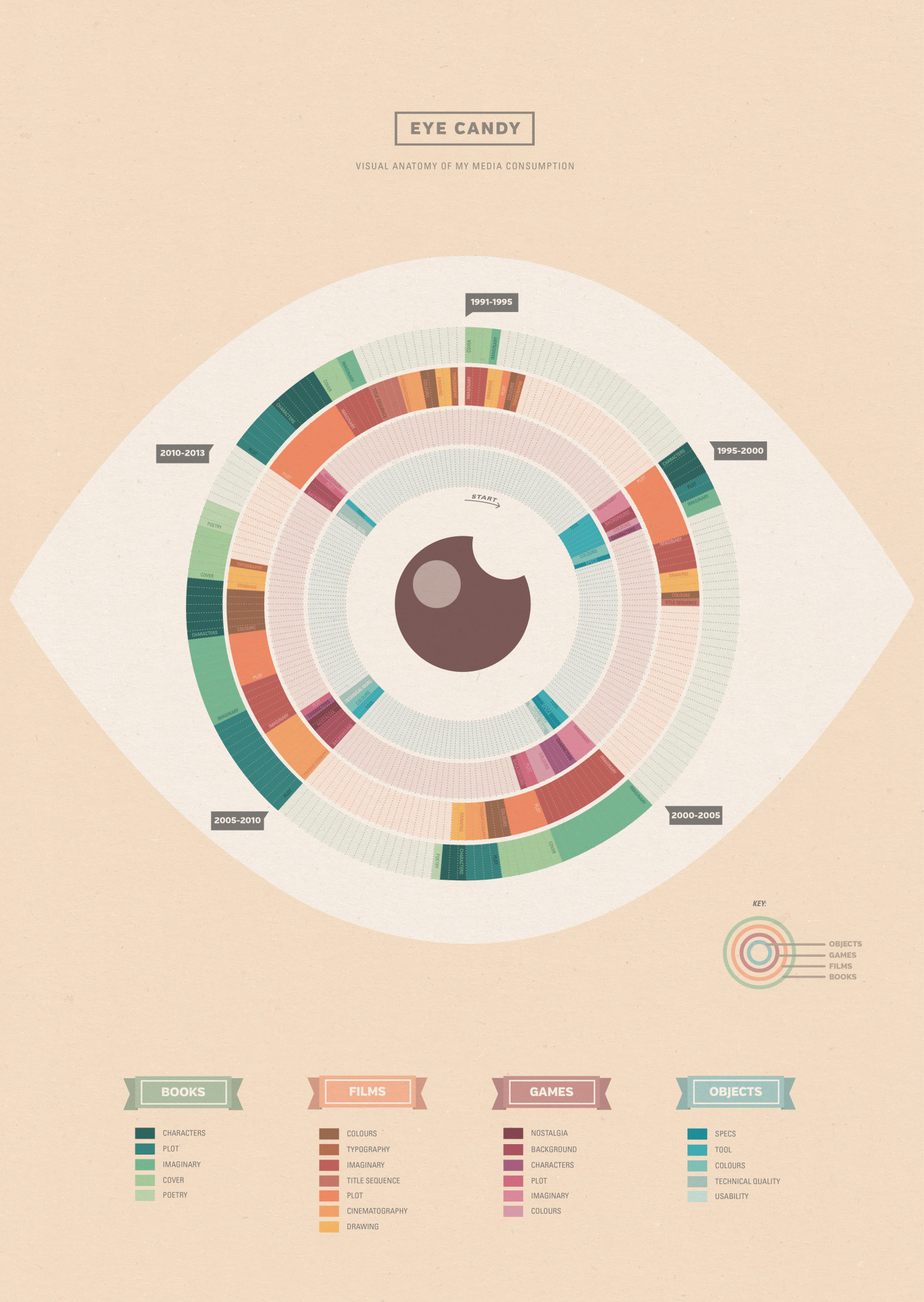 Eye Candy: Visual Media Consumption Infographic