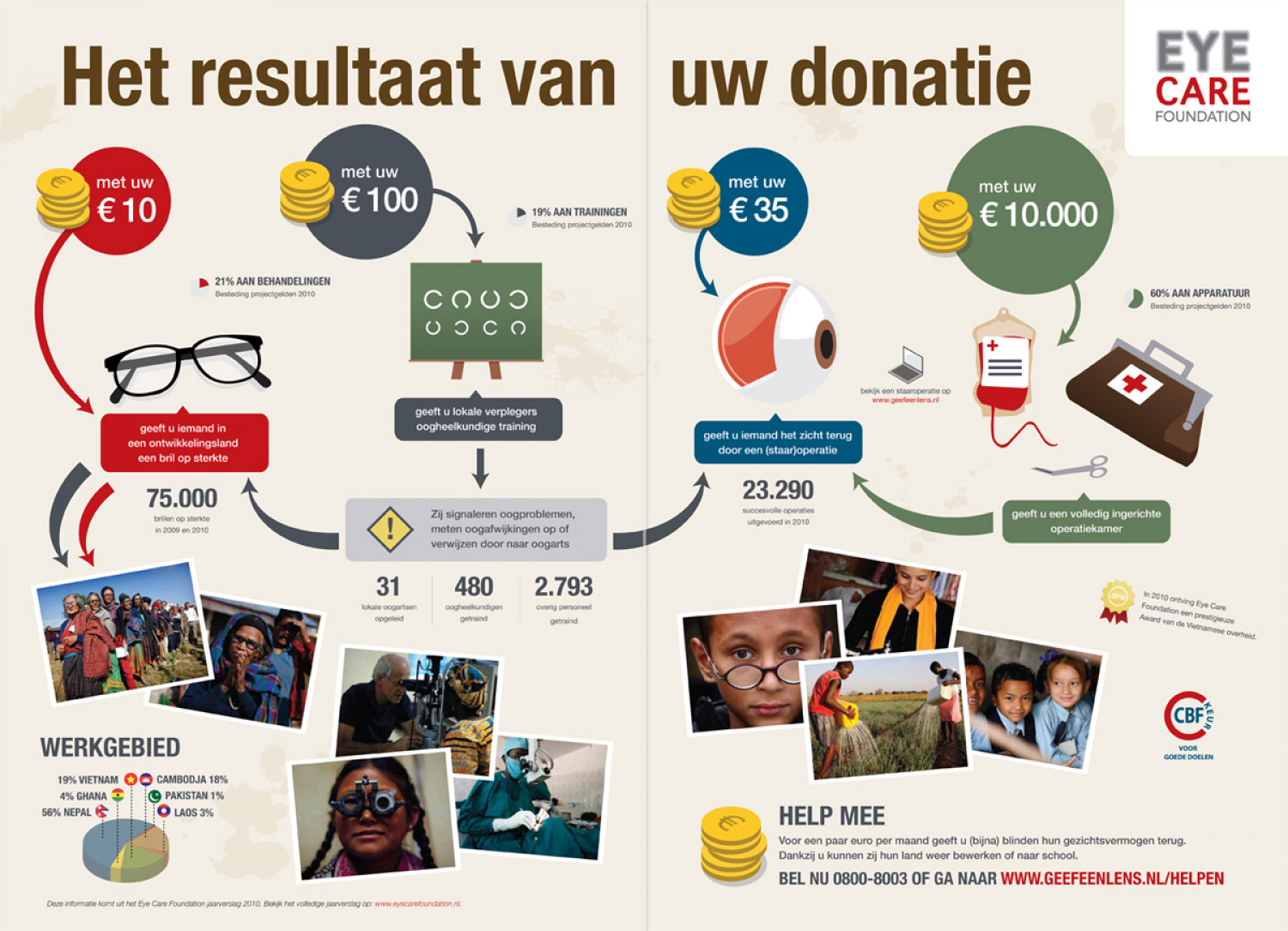 Eye Care Foundation Infographic