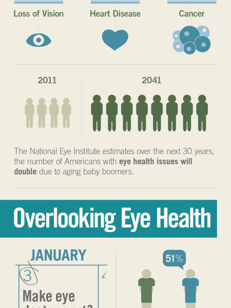 Eye Health as You Age Infographic