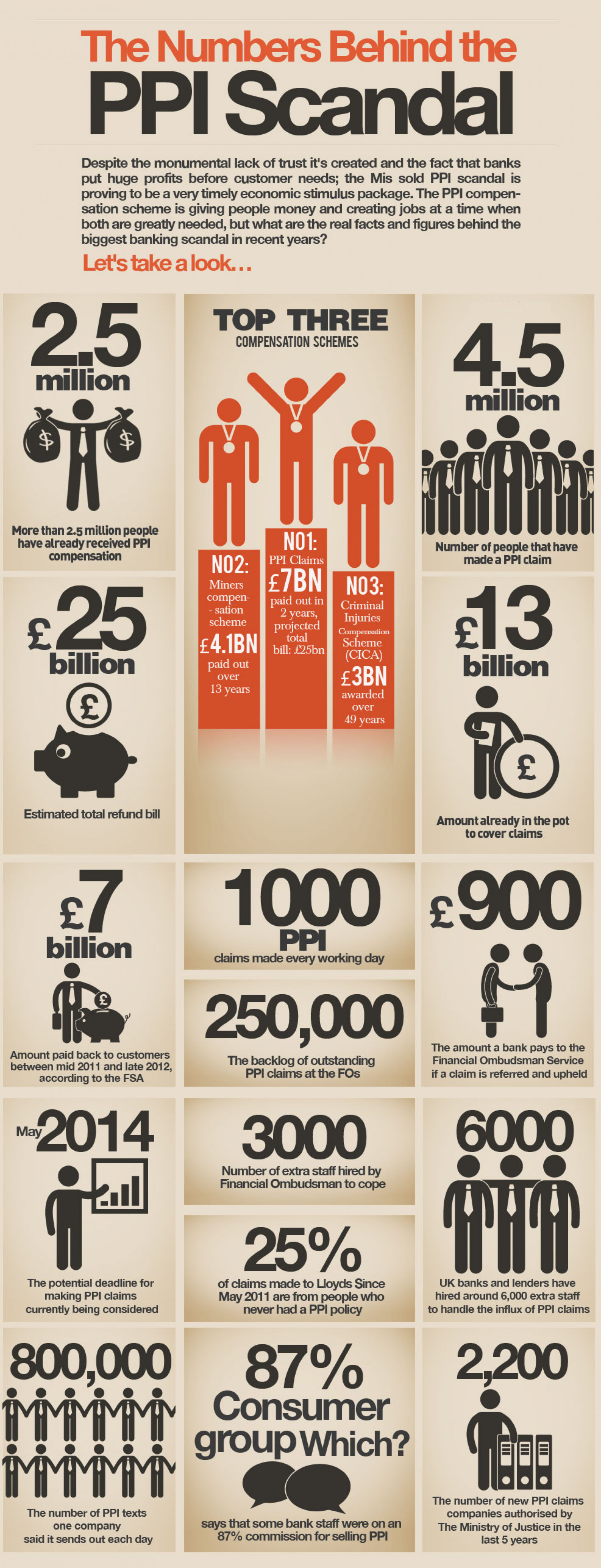 Eye Watering PPI Claims Facts & Figures Infographic