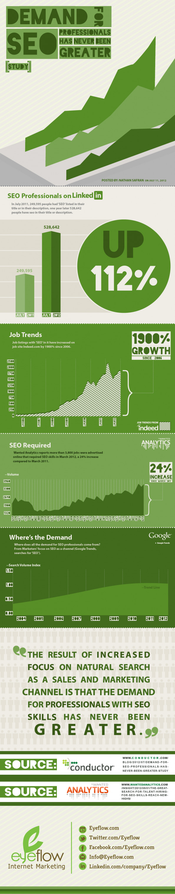 Eyeflow Internet Marketing Infographic