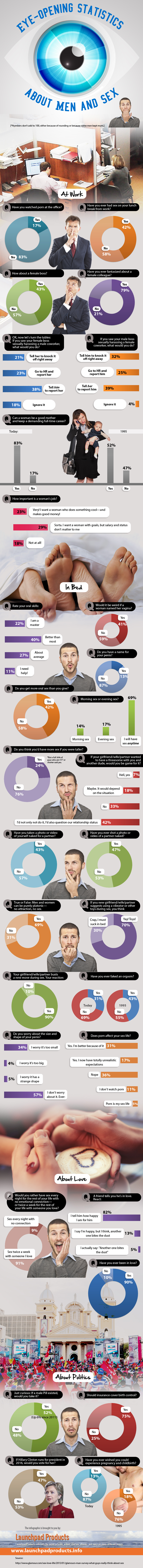 Infographic: Eye-Opening Statistics About Men And Sex