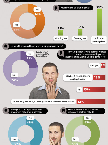 Eye-Opening Statistics About Men and Sex Infographic