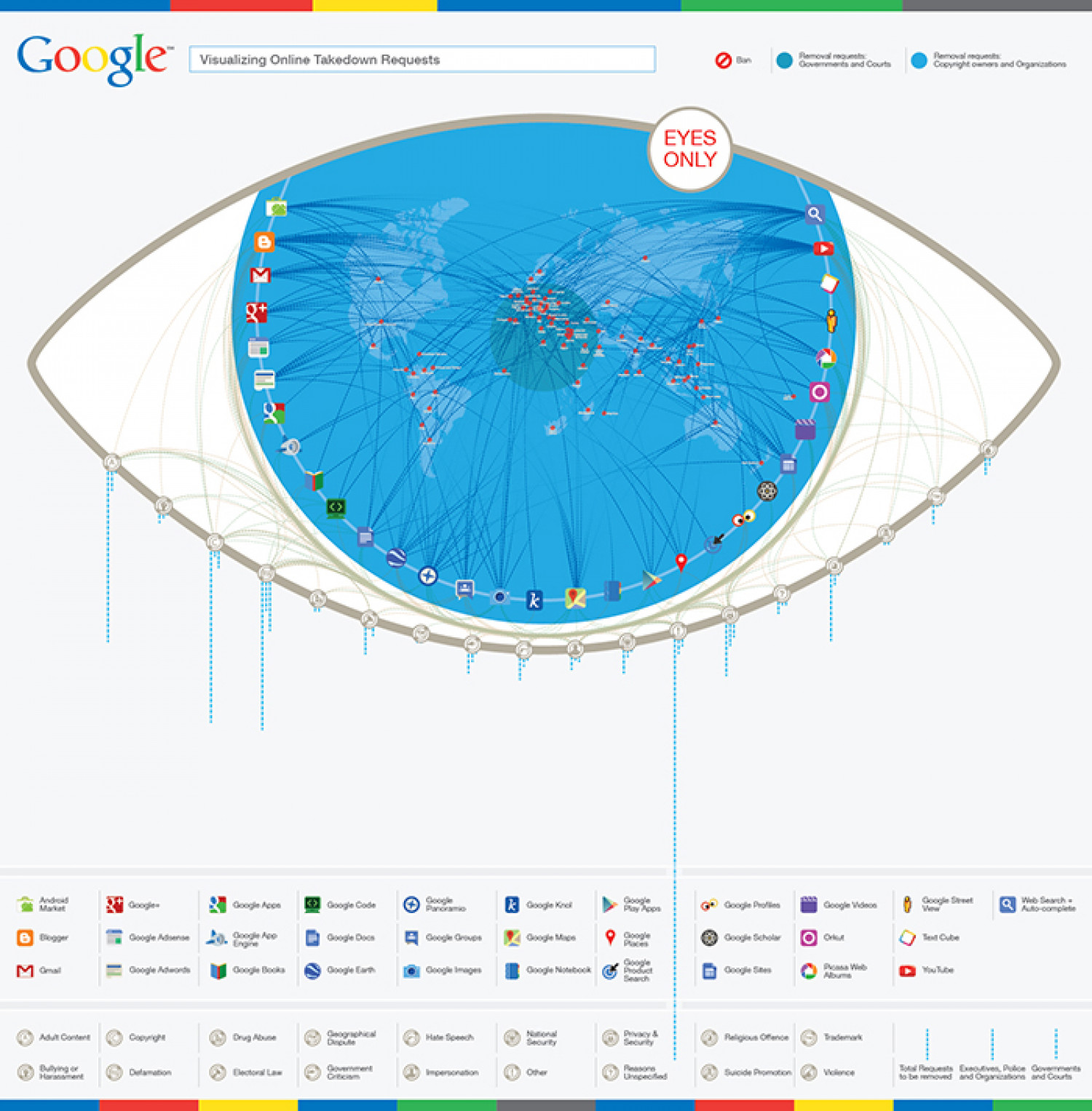 Eyes Only: Google VOTR Infographic