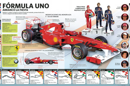 F1 2011 Infographic