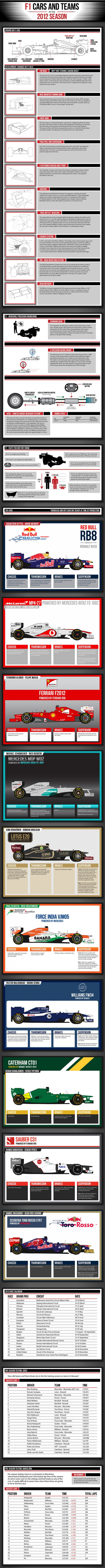 F1 Cars & Teams in the 2012 Season Infographic