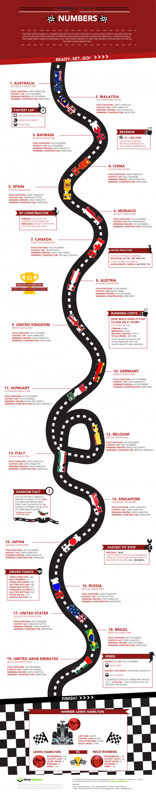 F1 Competition 2014 in Numbers