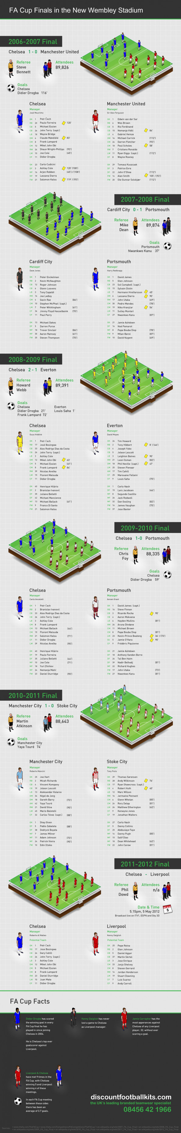 FA Cup Finals in the New Wembley Stadium Infographic