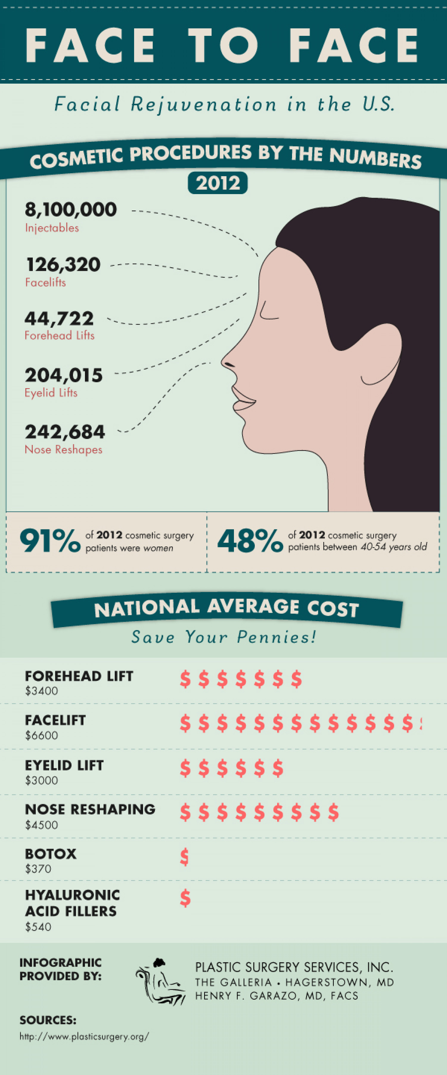 Face to Face Infographic