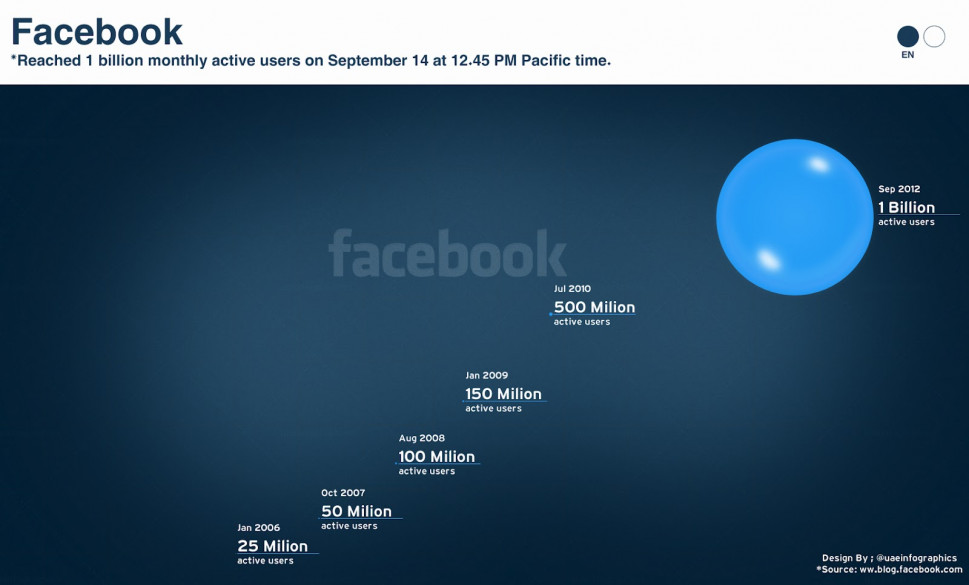 Facebook &amp;  the 1 billion users Bubbles [English] Infographic