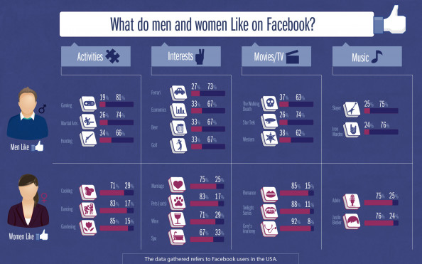 Facebook and Gender: How do you line up?  Infographic