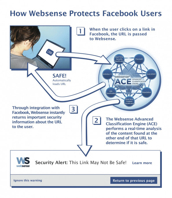 Facebook and Websense Partner to Protect Users from Malicious Links Infographic