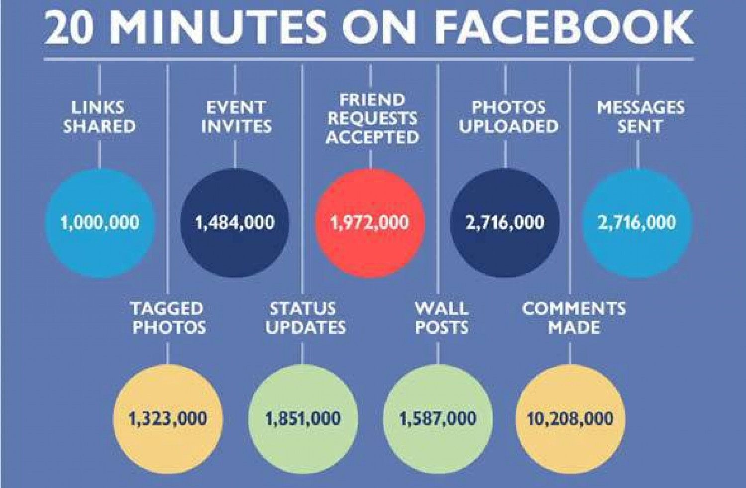 Facebook App Development Infographic