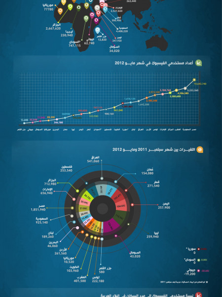 Facebook Arab Users Statistics Infographic