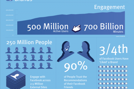 Facebook Brands Infographic
