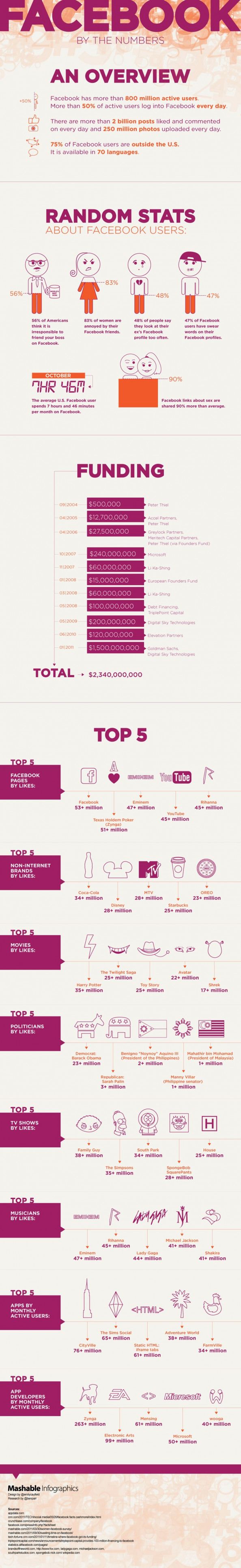 Facebook by the Numbers - FriendUs Infographic