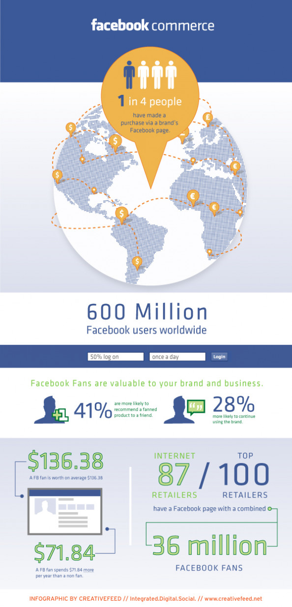 Facebook Commerce Infographic