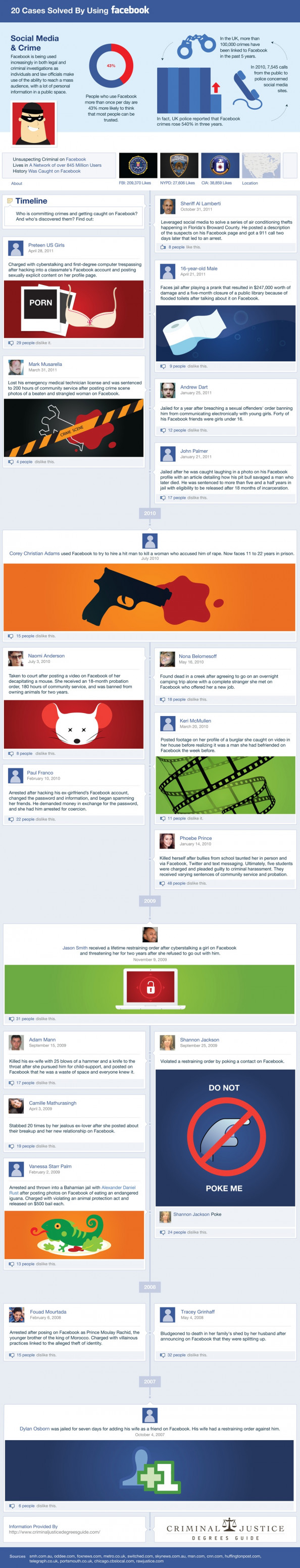 Facebook Crime Solving Infographic