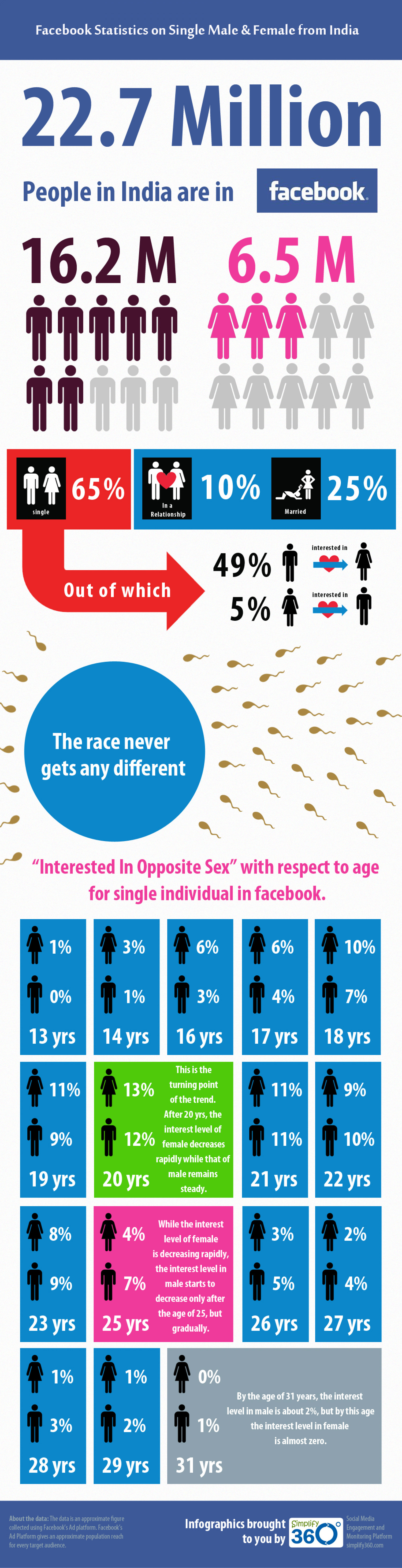 Facebook Statistics on Single Male and Female from India  Infographic