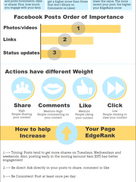 Facebook EdgeRank Infographic