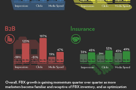Facebook® Exchange Growth Q3 Infographic