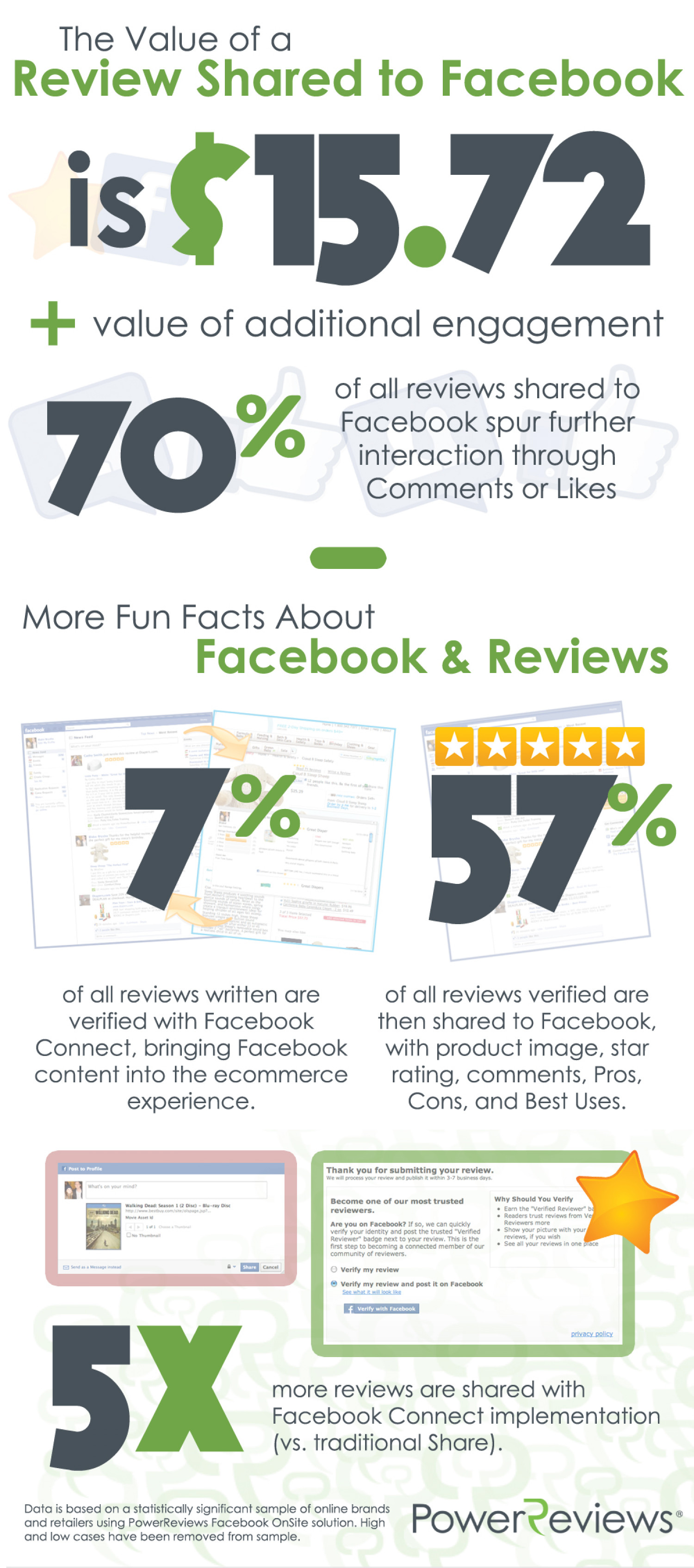 Facebook Facts and Reviews Infographic