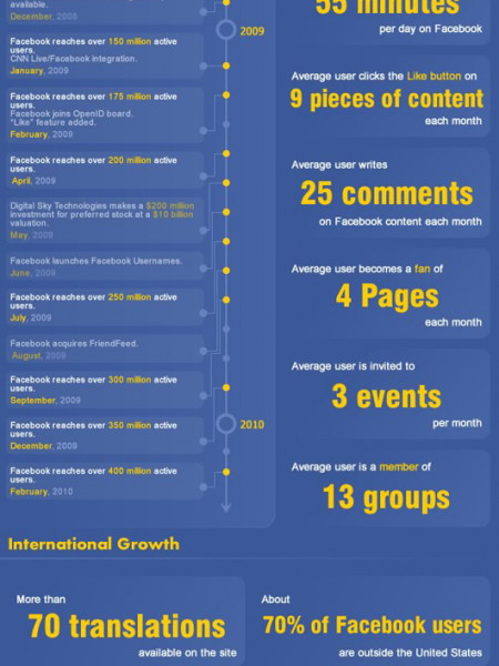Facebook Facts, Figures, and Statistics Infographic