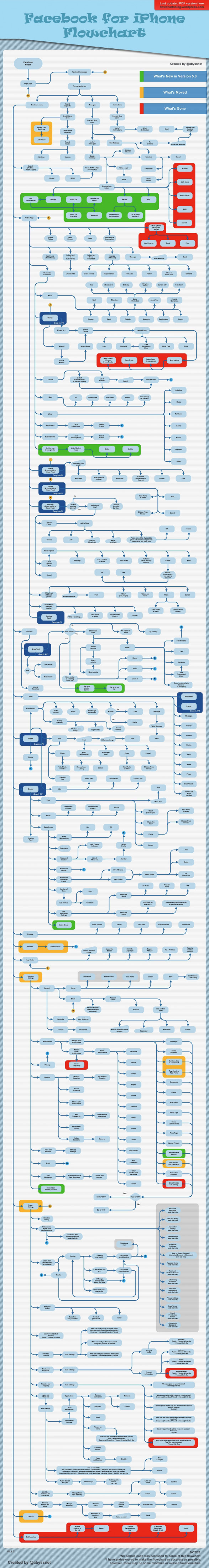 Facebook for iPhone Flowchart