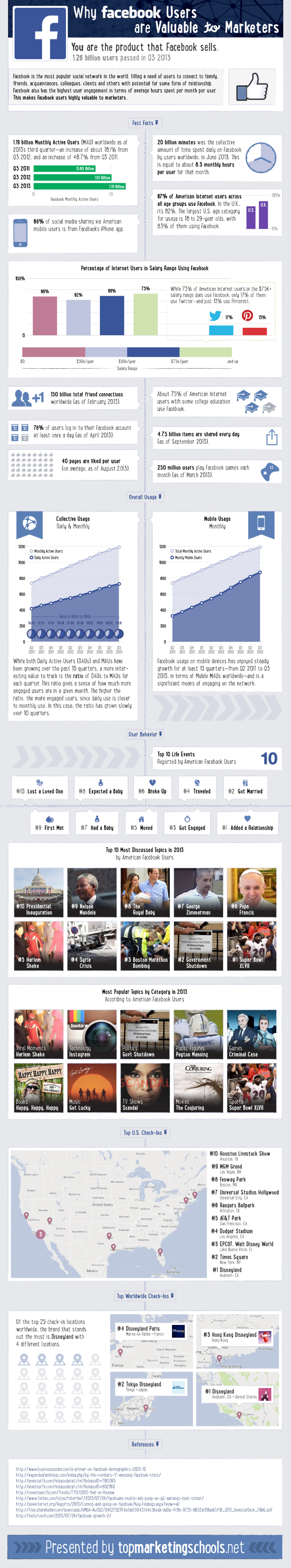 Facebook for Marketers: The Numbers Infographic