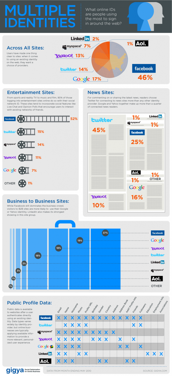 Facebook for Websites Infographic