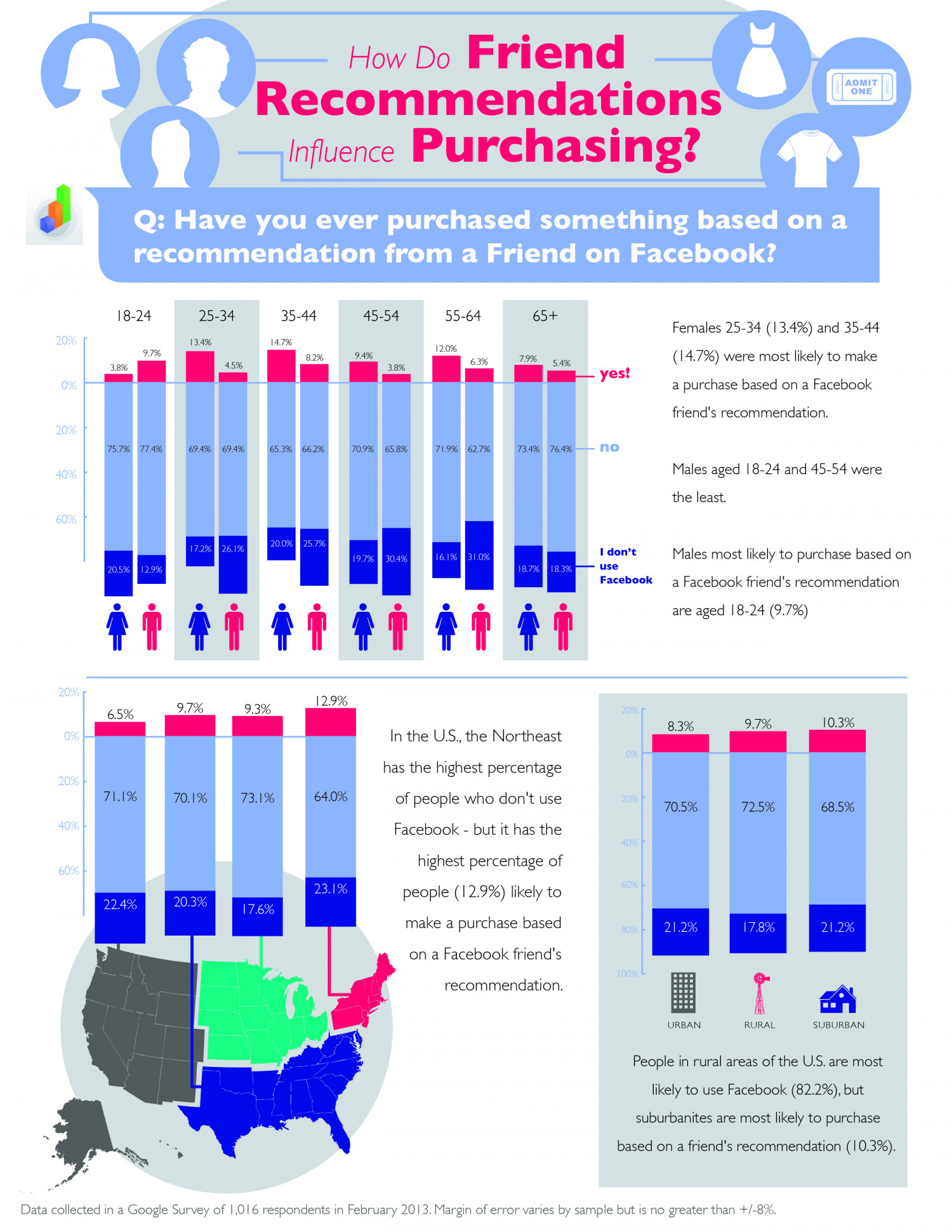 Facebook Friend Purchasing Influence Infographic