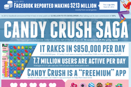 Facebook Games: You Know You're Addicted Infographic