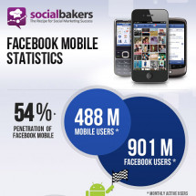 Facebook Hits 488 Million Mobile Users  Infographic