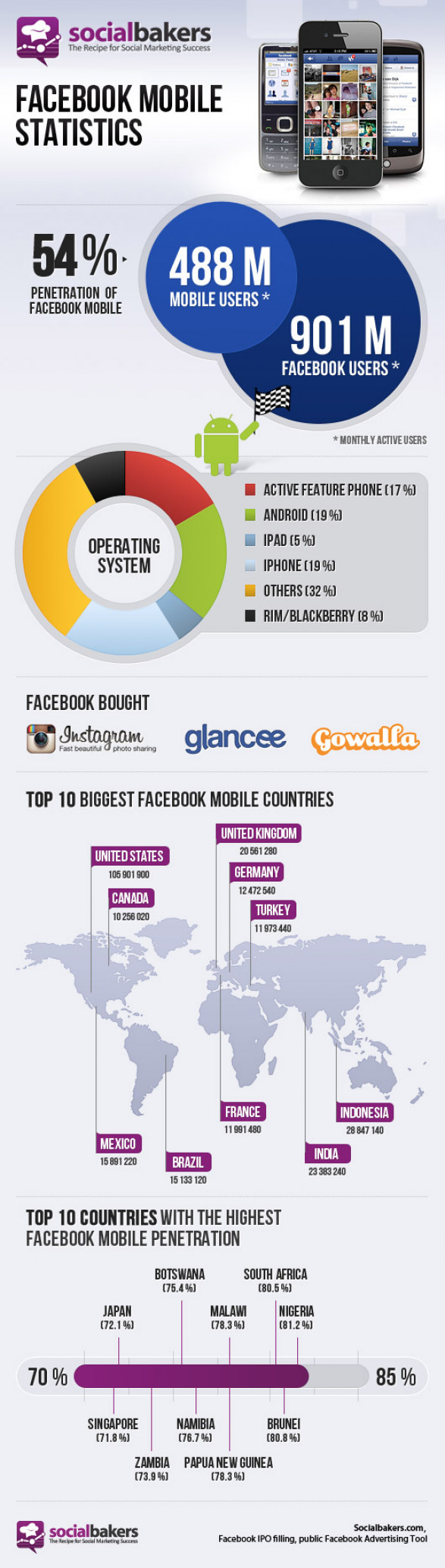 Facebook Hits 488 Million Mobile Users