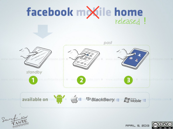 Facebook Home At A Glance