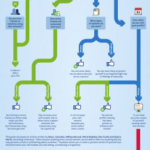 Facebook: How Facebook Affects You and Your Relationships Infographic